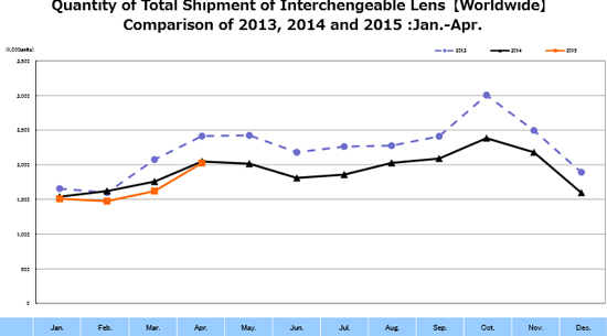 This is the first CIPA shipments graph in several years in which the current year's figures threaten to match the previous year's results.