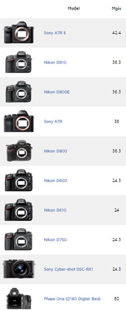 The camera ratings (above) and lens ratings (below) from DxO 'the trusted industry standard for camera and lens image quality measurements and ratings' have the 50-meg Canon EOS 5DS at #23 on the hit parade, with the Canon camera way down.