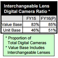 Next year, compact cameras will only represent 15 percent of Canon's camera market in sales.