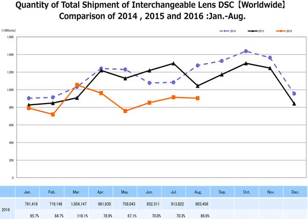 Shipments of interchangeable lens cameras are recoiveering following Kymamoto. When lens shipmenbts are combined with interchanble camera shipmebts, they reoresetn 80 percent