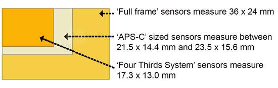 DSLR_Sensor_sizes