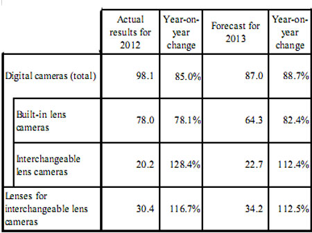 CIPA's forecast for 2013 continues a trend over the past three to four years of interchangeable lens cameras becoming the driver of growth in the industry. (Source: CIPA)