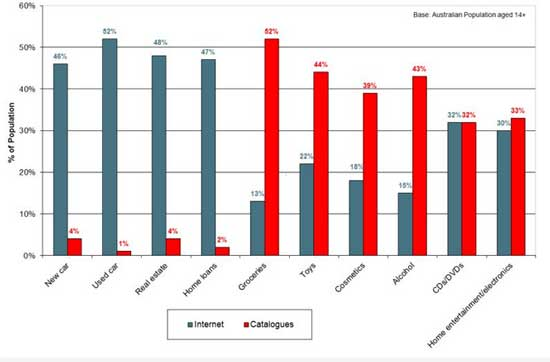 Catalogues vs internet: which one do Australians find more useful for making purchases? (Source: Roy Morgan Single Source, April 2012 – March 2013).