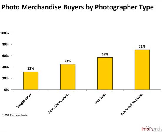 The percentages represent the portion of the group which has purchased printed photographic products.