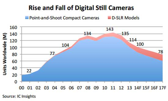 DSC_Chart