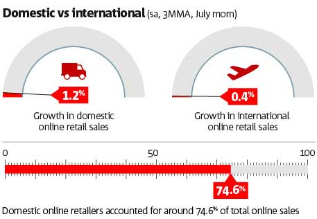 Source: NAB Online Retail Sales Index.