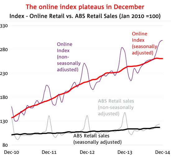 After steady growth over the last four years, online sales seem to be leveling off. (Source: NAB Online Sales Index)