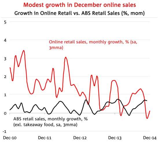 Onlinesales2014