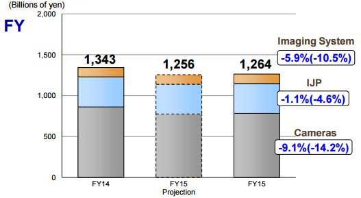Canon-FY15-graph