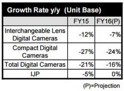 Interesting to compare Canon's results with the camera shipments data from CIPA: Canon overall was down 18 percent in units while the Japanese camera makers overall were down
