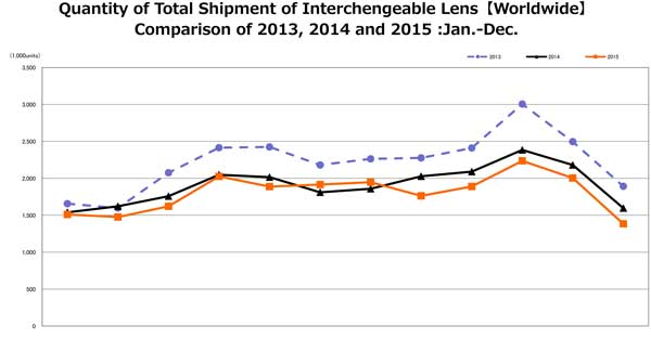 Lesn shipments are a slave driven by interchangeable lens camera sales. Lenses for full frame cameras are the standout - perhaps thanks to Sony and Nikon with their more affordable full-frame models, and Sigma with its affordable full frame-compatible lenses.
