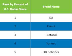 Top-sellig drone brands by dollar value (US) (Source: NPD Group/Retail Tracking Service/12 months ending April 2016