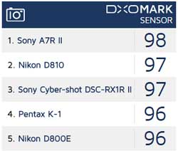 These marks are not out of 100 but arrived at via an elaborate equation. Source: DxOMark.com